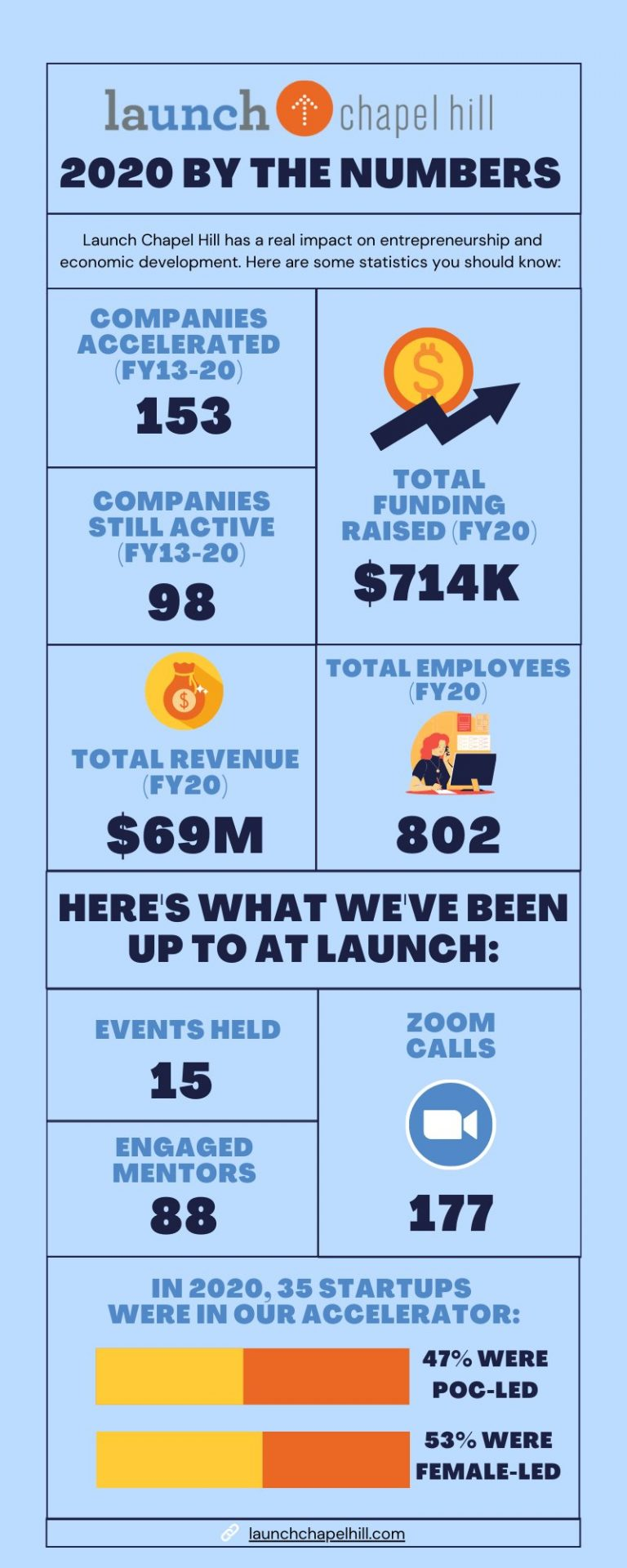 launch-chapel-hill-info-graphic-annual-report-2021